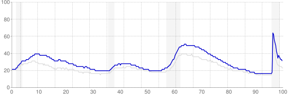 California monthly unemployment rate chart from 1990 to May 2021